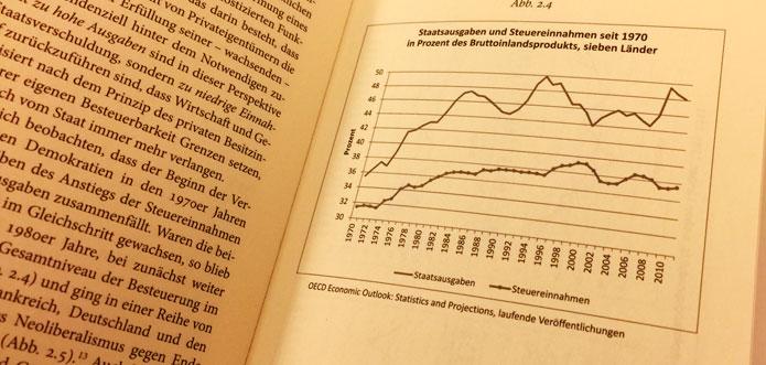 Kapitalismus und Demokratie passen nicht zueinander (Teil2).
